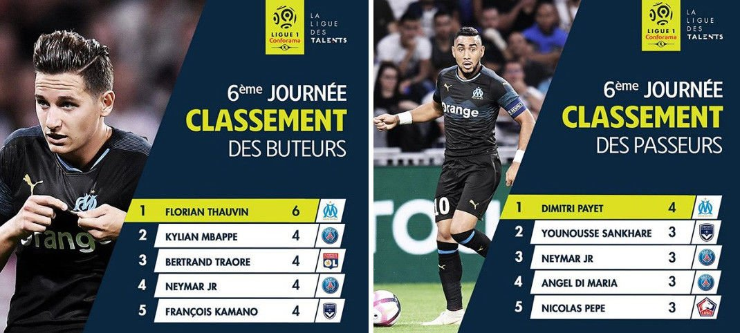 ⭐️ @FlorianThauvinet @dimpayet17 au sommet de la Ligue 1 l.lephoceen.fr/BA-u #teamOM