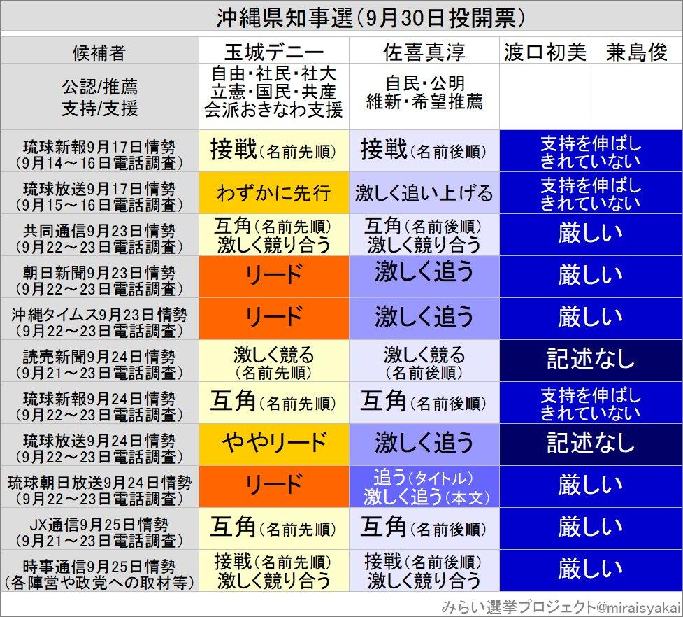 沖縄県知事選の各社情勢  9月25日の報道を反映しました。JX通信は互角、時事通信は接戦・激しく競り合うとしており、いずれも玉城氏の名前が先順です。