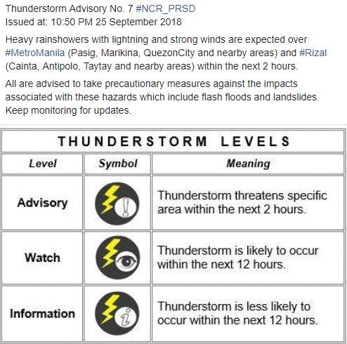 Thunderstorm Advisory No. 7 #NCR_PRSD Issued at: 10:50 PM 25 September 2018