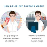 Image for the Tweet beginning: Do you know how co-pay
