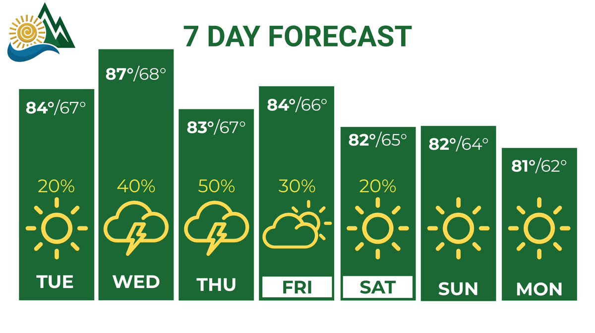 UNC Charlotte Weather on Twitter: