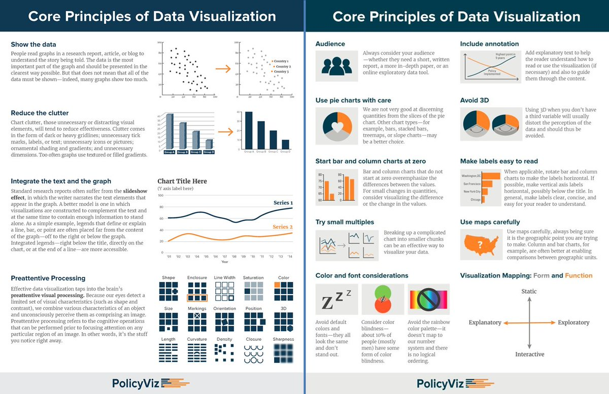 data visualization + research + papers Sounds like a buzzword, but actually makes a lot of sense data visualization is the art of presenting often complex datasets in a visually engaging way the hope.