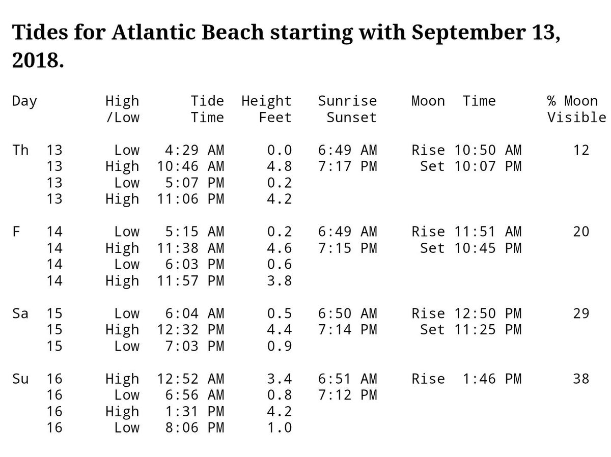Red T Raccoon On Twitter Tide Chart For Atlantic Beach North