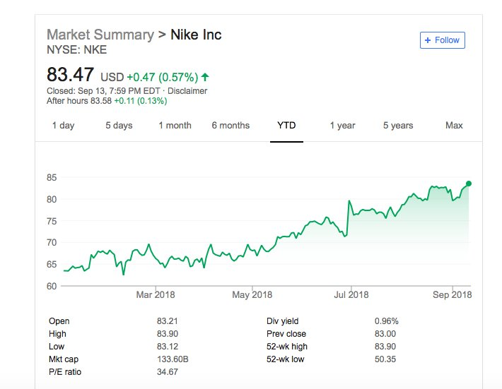 nike share price on monthly basis marketing essay Essay on virgin atlantic case case: virgin atlantic airlines b37000 marketing strategy purpose of the report overview from 1984-1994 virgin atlantic airlines (henceforth virgin) emerged as a successful competitor in the airline industry by providing high quality service at reasonable prices.