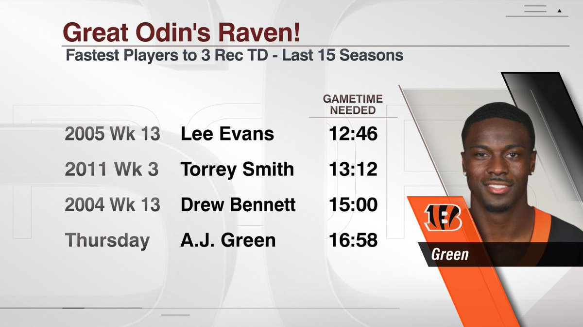 A.J. Green didn't need much game time to lock up his first career game with 3 TD receptions.