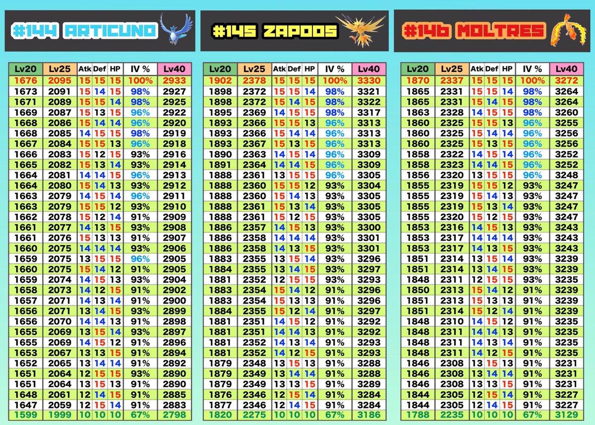 rev o lantern on twitter iv chart for the legendary birds by