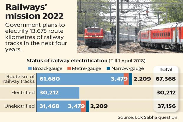 Indian Railways had moved the cabinet to electrify 108 sections of the railways covering 13,675 route kilometers of tracks Government has planned to Electrify Railways by 2021-22 #FridayFeeling #FridayMotivation Photo