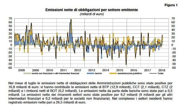 #Bankitalia #Statistiche #MercatoFinanziario a luglio18 emissioni nette di obbligazioni delle Amministrazioni pubbliche positive per 16,8mld, emissioni nette da parte delle banche pari a 0,5mld, emissioni nette dei rimanenti settori positive per 9,2mld.  - Ukustom