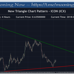 Triangle found for ICON ($ICX)  Join the telegram channel to get an alert when the price breaks out of the triangle: https://t.co/AFa4eKr6of  @helloiconworld @binance @Binance_Info @cz_binance $BTC