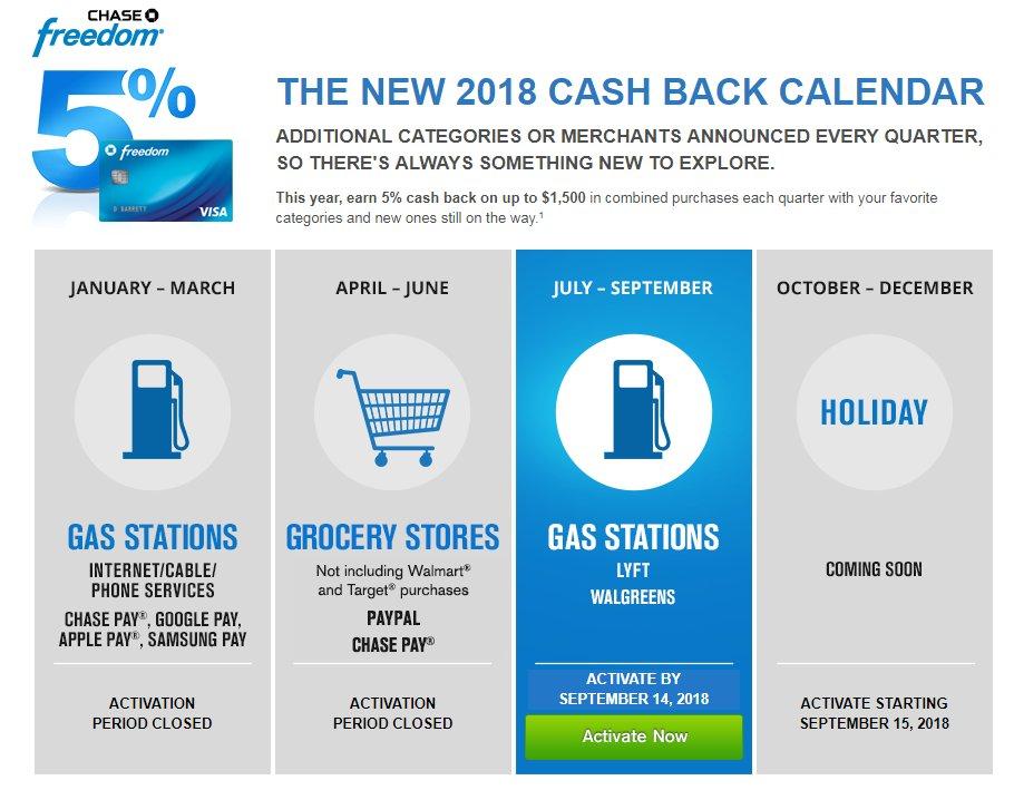 Boardingarea On Twitter Chase Freedom Calendar 2018 Categories