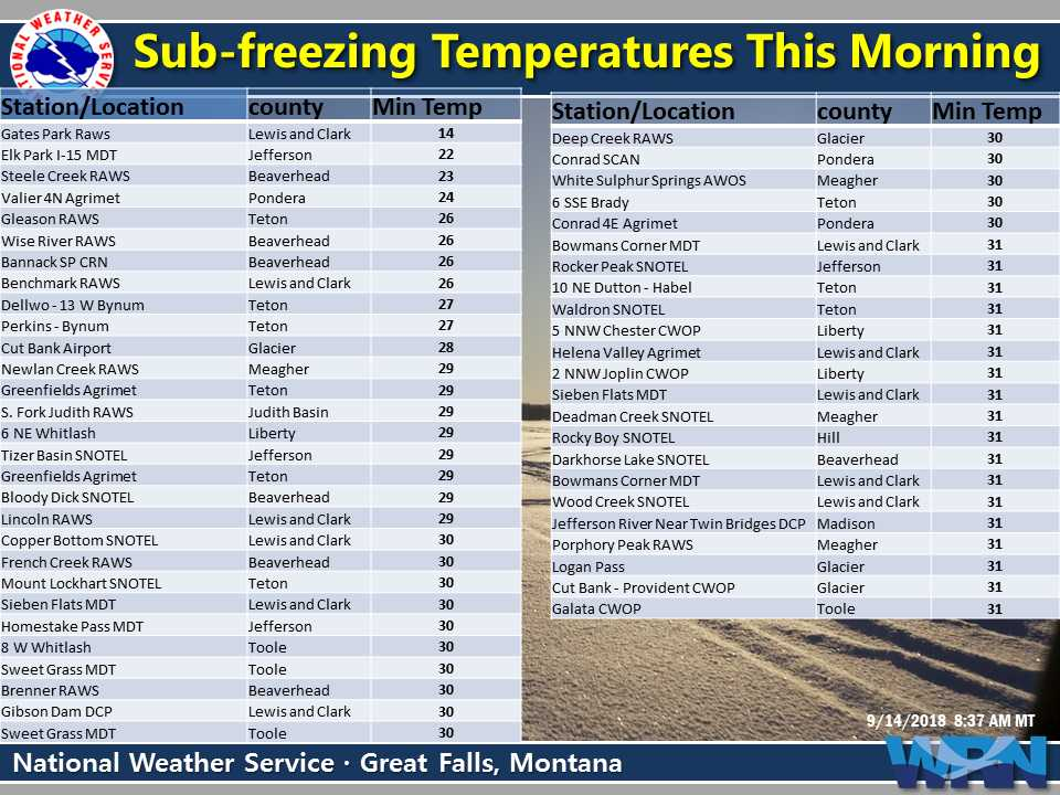 New Weather Graphic Issued: Freezing AM temps. More info at go.usa.gov/x5CrN. #mtwx