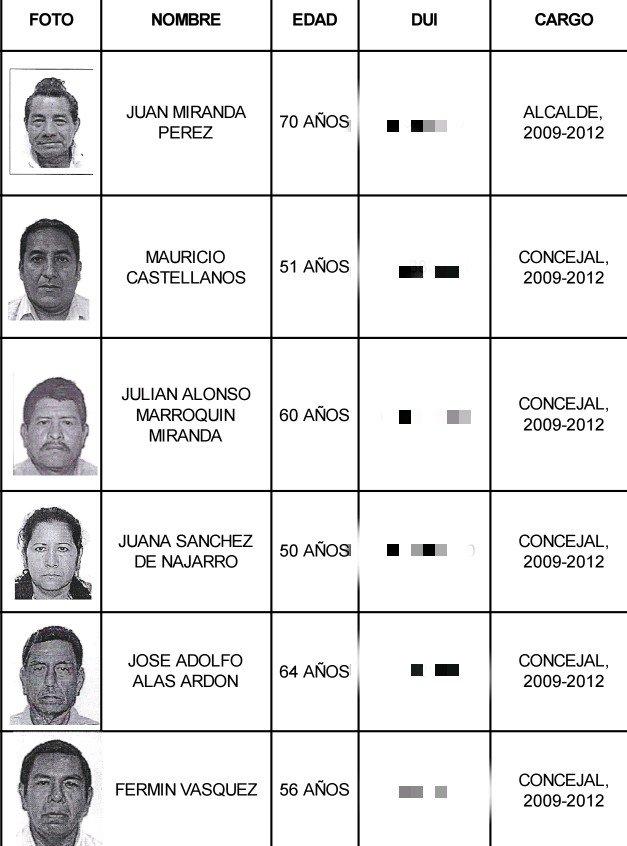 Imponen medidas sustitutivas a exconcejales de Rosario de Mora acusado de peculado