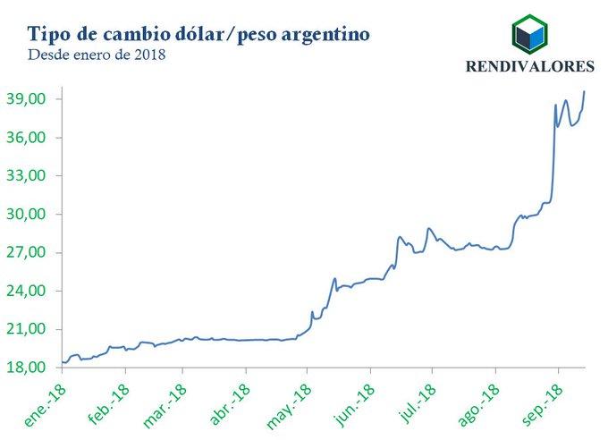 #DestacadoRV Argentina atravesó otra semana turbulenta con el peso perdiendo 6,14% en cuatro días cerrando el jueves a 39,67 por dólar y una inflación que alcanzó 3,9% en agosto y 34,4% interanual, lo que demuestra inestabilidad en otra variable macroeconómica del país Photo
