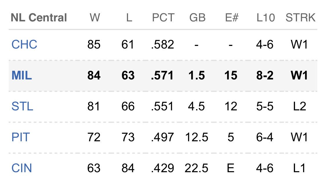 Adam Mccalvy On Twitter Nl Central And Nl Wild Card Standings As