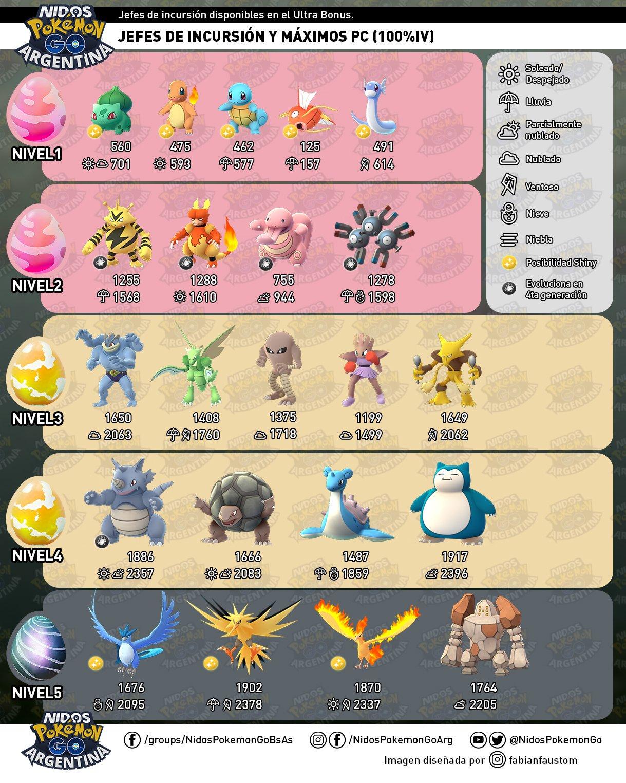 Imagen jefes de incursión en el Evento de Ultrabonus por Nidos Pokémon GO Argentina