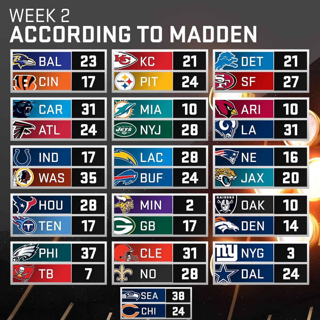 Madden Nfl 21 On Twitter Week 2 Of The Nfl Season According To Madden19 Which Score Is The Most Surprising