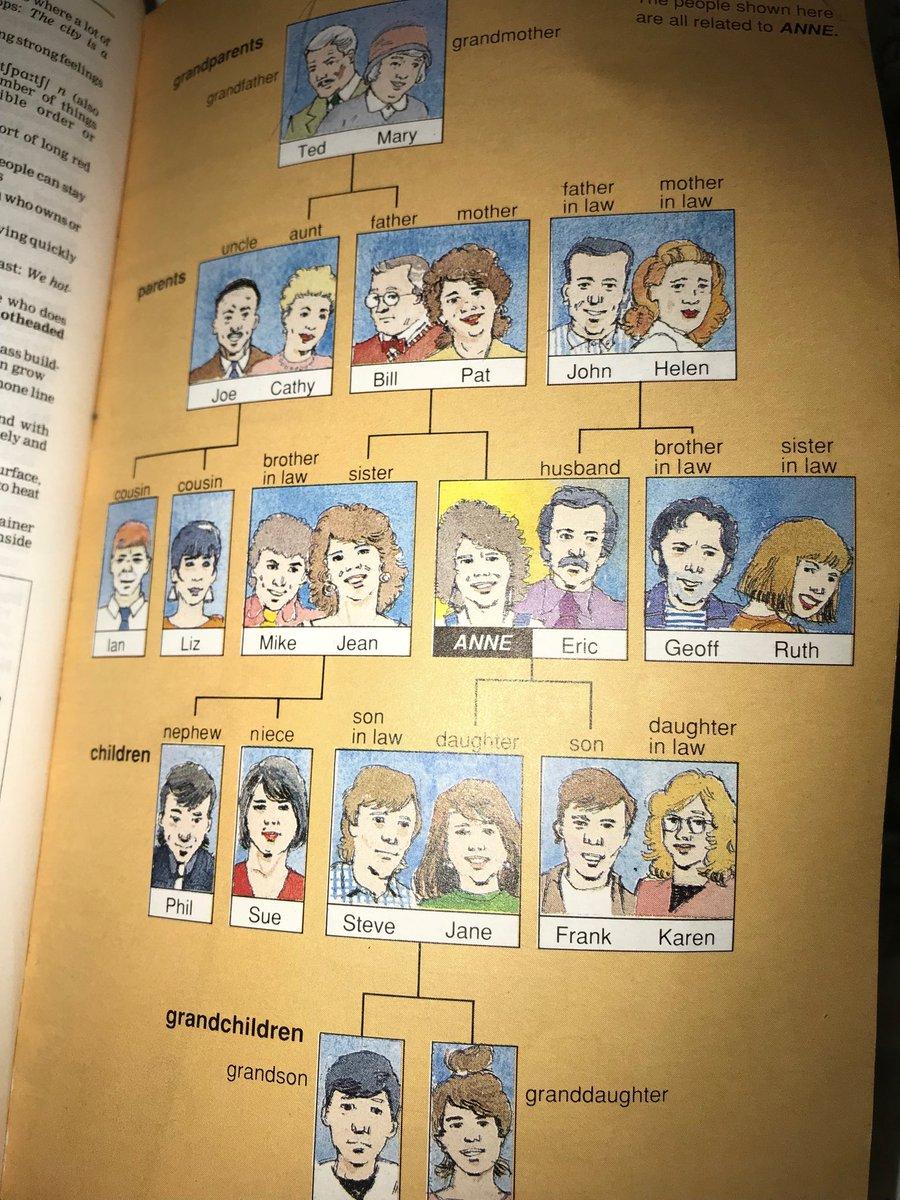 Sistemando un po' la libreria è saltato fuori un dizionario di inglese con illustrato il concetto di #famiglia. Mi mette tristezza pensare a che tipo di illustrazione avranno i giovani futuri ora che mettono il #genderX  - Ukustom