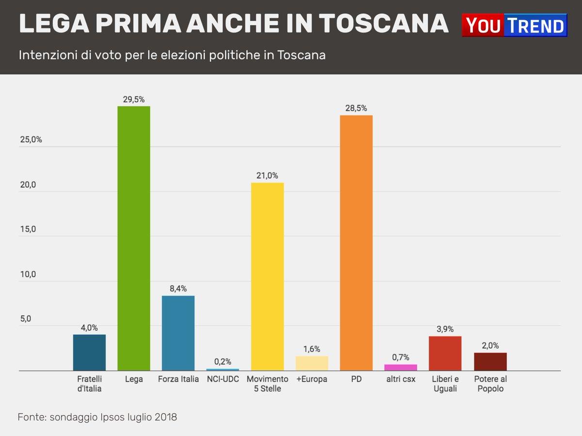 Alle #Politiche2018 la Toscana è stata l\