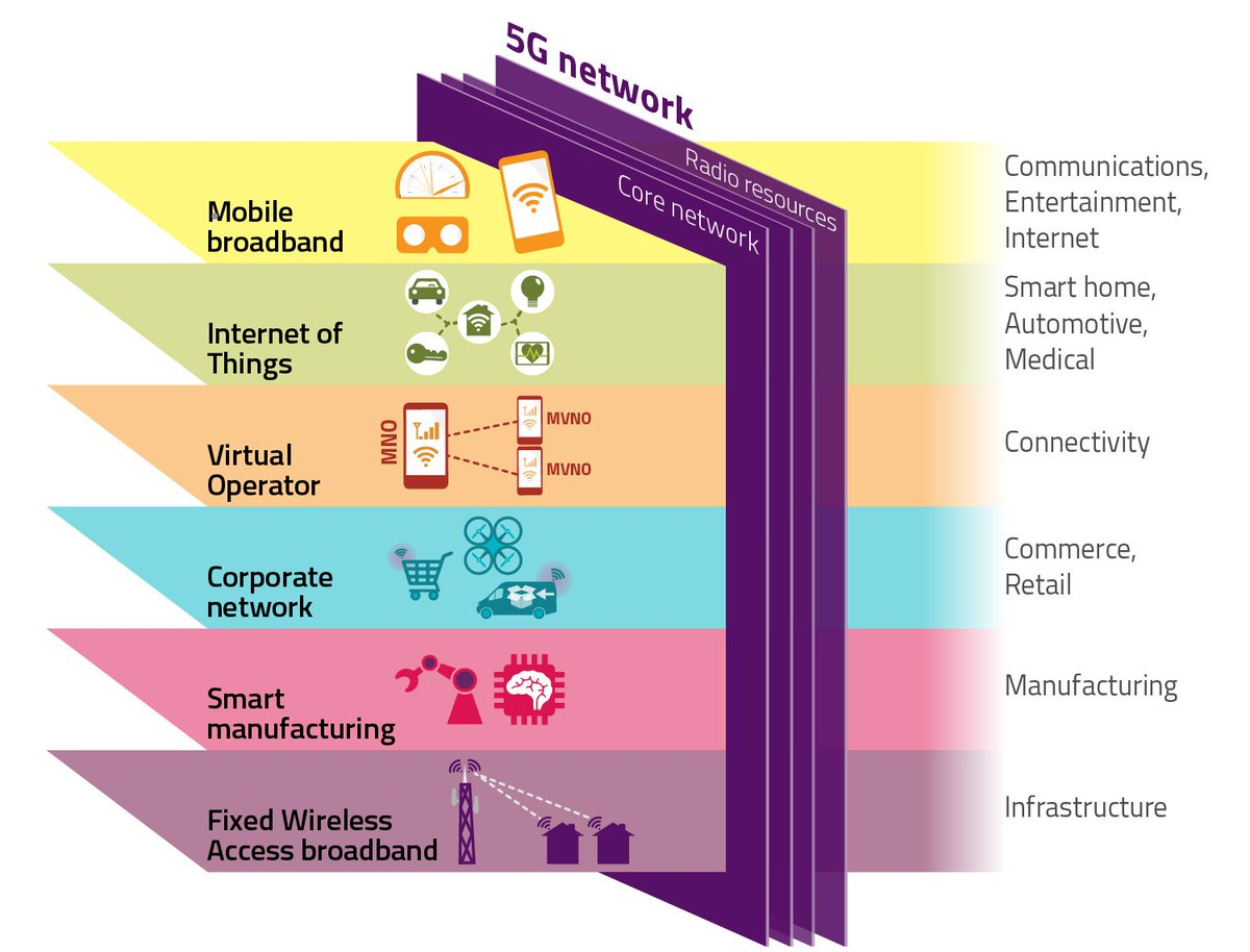 Ofcom On Twitter 5g Is The Horizon And It Offers Capacity Wireless Network Diagram Home Entertainment 448 Am 14 Sep 2018