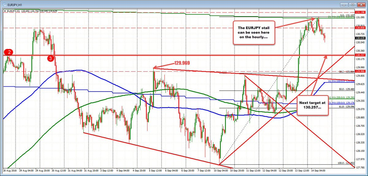 Greg Michalowski On Twitter Eurjpy Moves Lower After 200 Day Ma 50 Retracement Test Stalls The Rally Https T Co Zpb7yuqoml