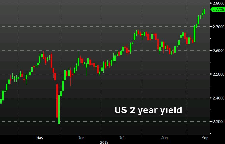 @18dMedia: The bond market is a tailwind for the dollar, especially USD/JPY https://t.co/HeQdacVOuD https://t.co/lhUp3pSpGT