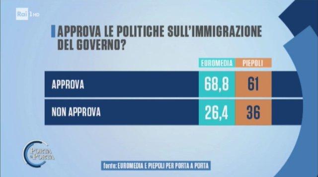 7 italiani su 10 approvano la politica del #GovernoConte sull\