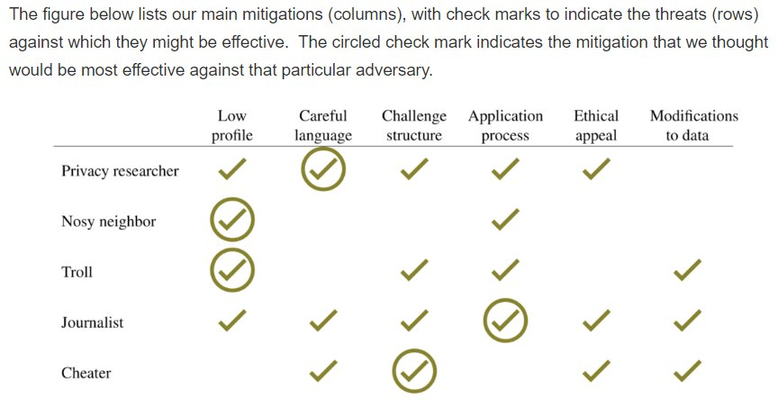 Sharing research data is tricky due to the risk of reidentification. Theres no silver bullet, but a careful process of threat modeling, threat mitigation, and external guidance can go a long way. Case study by @IanLundberg1 @karen_ec_levy @msalganik & me. freedom-to-tinker.com/2018/09/14/pri…