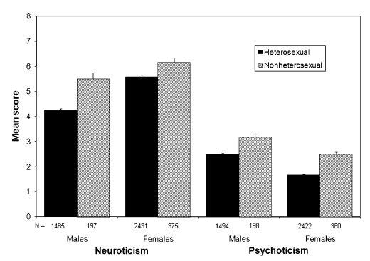 Nonheterosexual orientation
