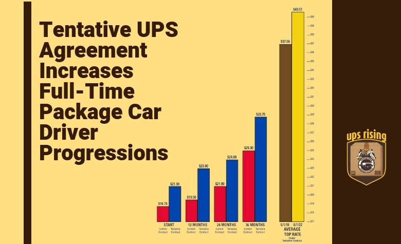 Ups Rising On Twitter The Tentative Ups Agreement Significantly