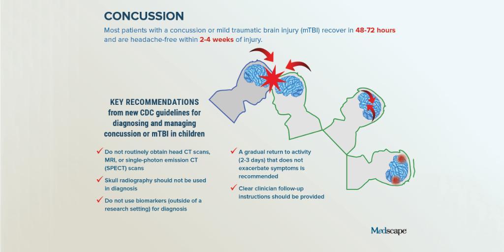 Medscape On Twitter The Kick Off Of The Nfl Season New Pediatric