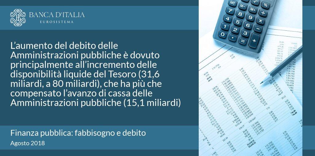 """A luglio il debito delle Amministrazioni pubbliche è aumentato di 18,4 mld rispetto a giugno ed è pari a 2.341,7 mld. Leggi il fascicolo #Bankitalia """"Finanza Pubblica: fabbisogno e debito"""" sul nostro sito: http://bit.ly/2vJ0Po2 #Statistiche  - Ukustom"""