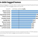 Millions of Americans still trapped in #debt-logged #homes ten years after crisis https://t.co/FueSshQ8KV #RealEstate #mortgage #underwater #lenders @ATTOMdata #bedroom #communities