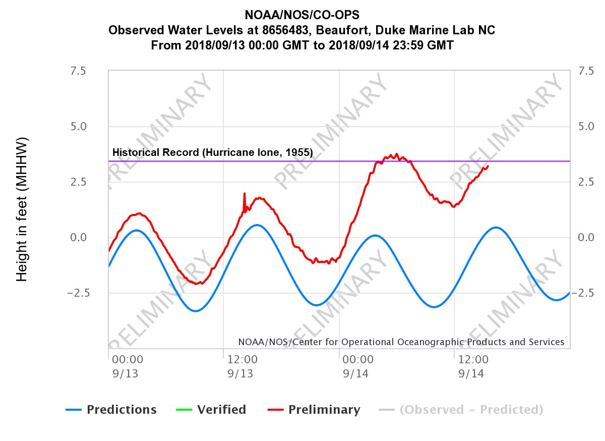 Noaas Ocean Service On Twitter Noaas Tide Gauge In Beaufort Nc
