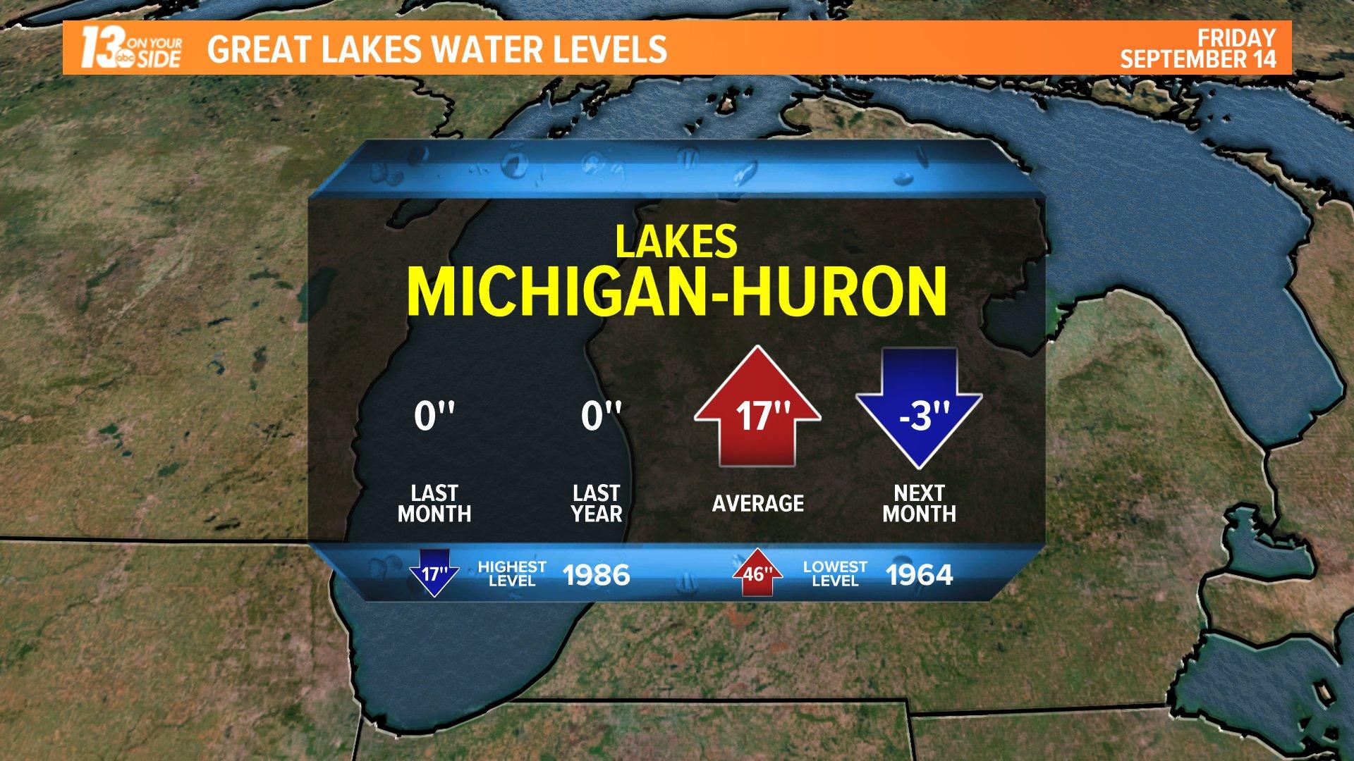 Weekly Lake Michigan Water Level
