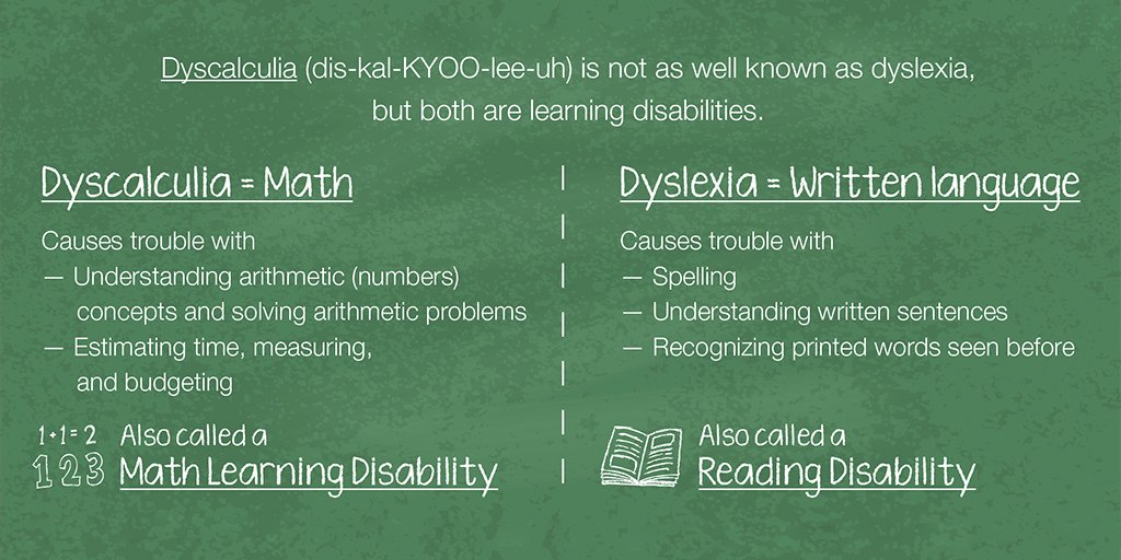 Tips For Recognizing Learning Disorders >> Nichd News Info On Twitter Dyscalculia Is A Math Learning