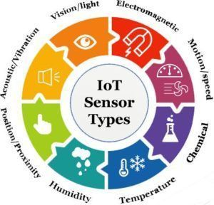 IoT Sensors Types