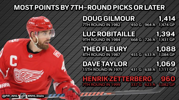 Henrik Zetterberg is one of five players in League history to be selected in the seventh round of the #NHLDraft or later and record at least 900 career points. #NHLStats Photo