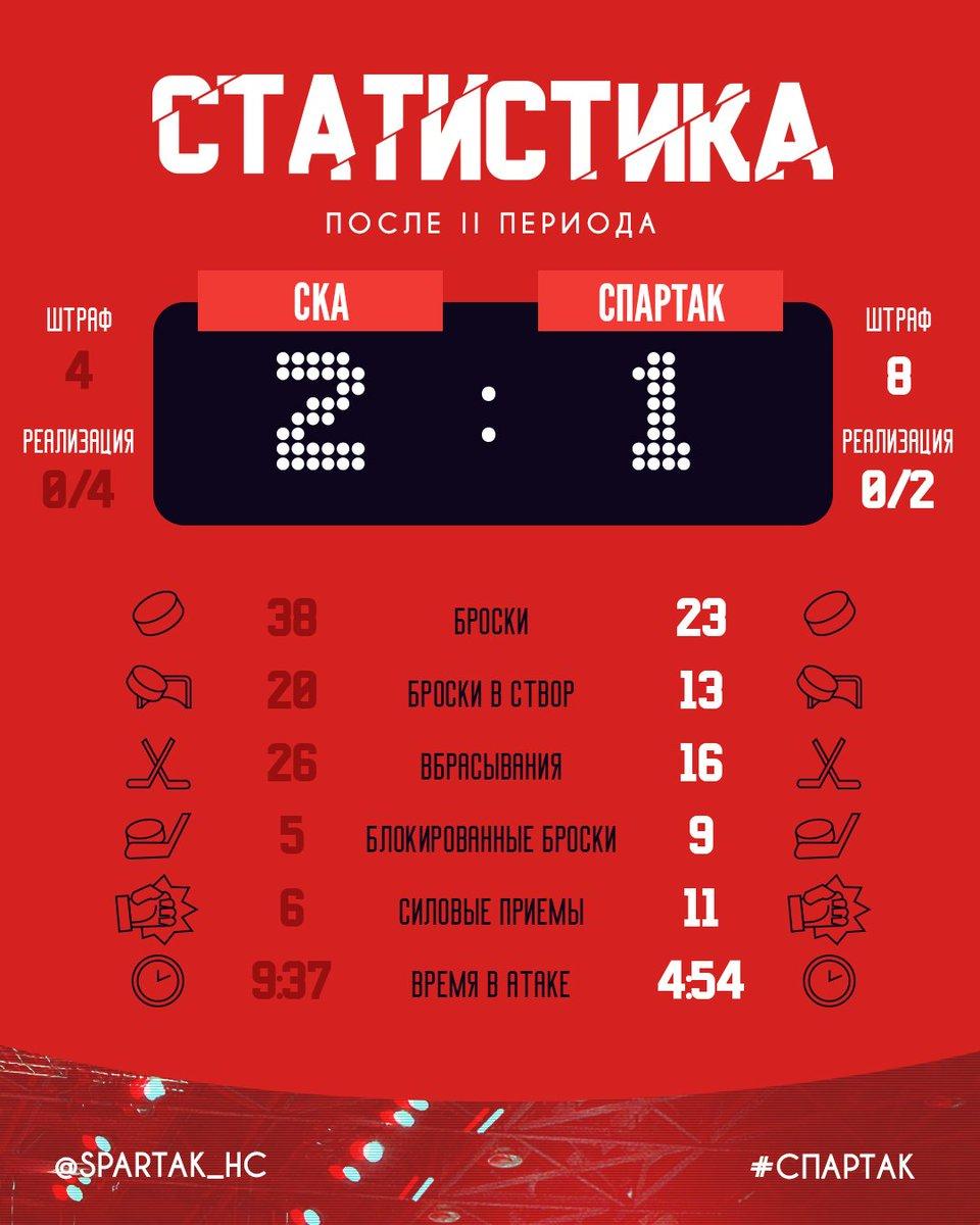 Статистика матча СКА – «Спартак» после 2-го периода