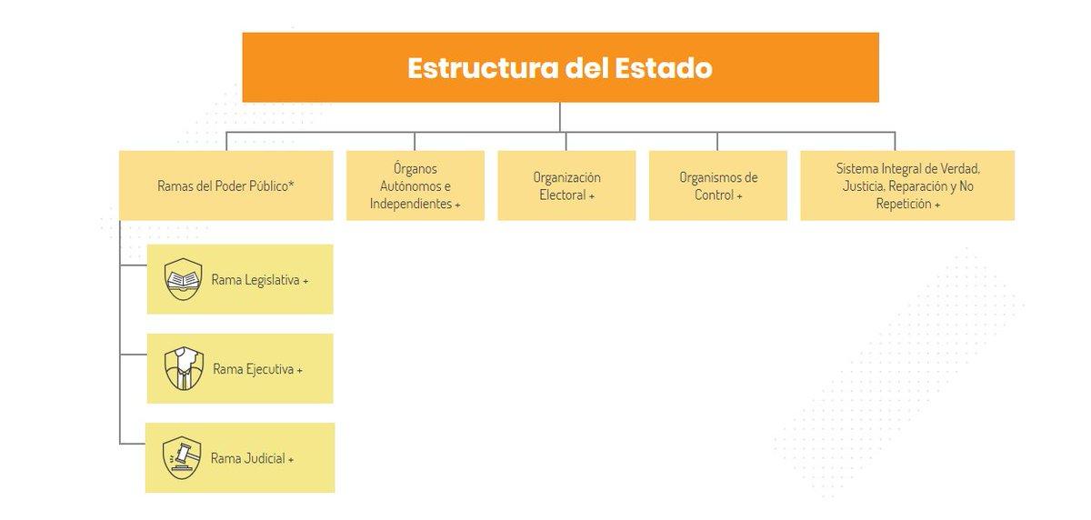 Función Pública On Twitter Este Es El Manual De Estructura