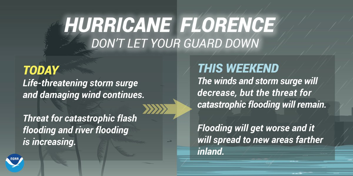DON'T let your guard down! The weather and water hazards associated with #Florence will persist through the weekend.