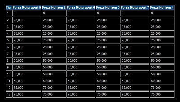 Forza Rewards in FH4 - Forza Horizon 4 Discussion - Forza