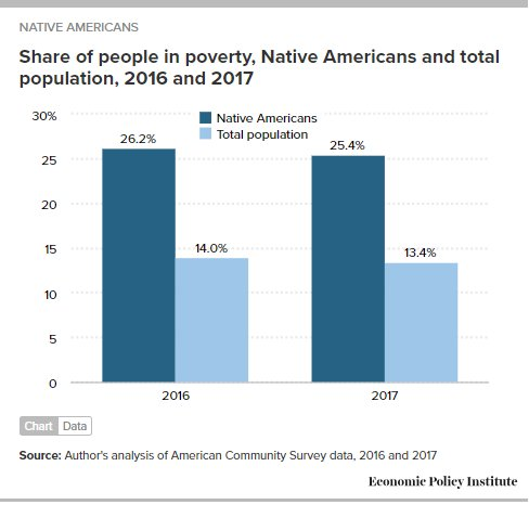 """Elise Gould on Twitter: """"And, while the Native American poverty ..."""