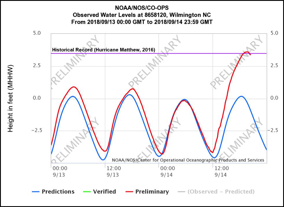 Noaas Ocean Service On Twitter Water Levels At Noaas Wilmington