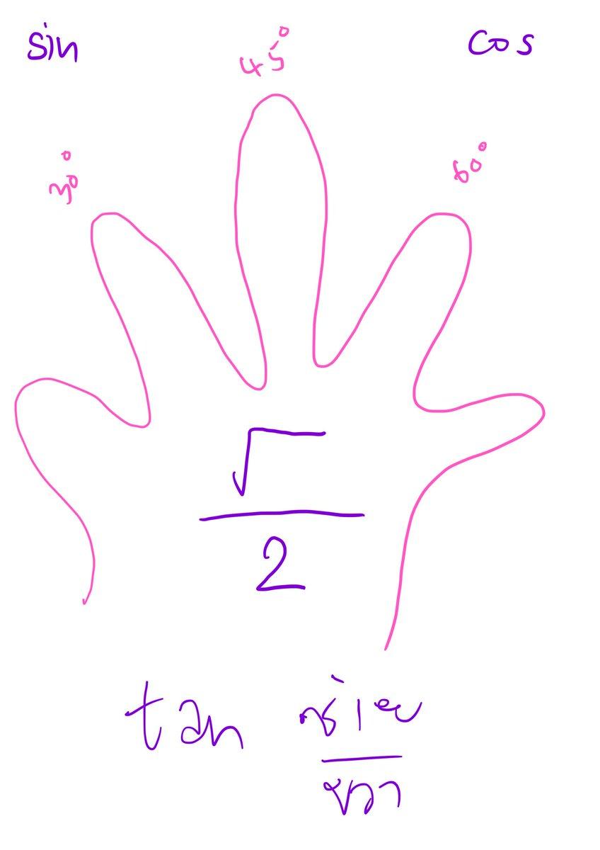 การหาค่าตรีโกณจากมือ ง่ายๆ  #ตรีโกณ #ตรีโกณมิติ #สรุปเลขมปลาย #สรุปคณิต #สรุปเลข #ติวเลข #ติวคณิต #สอนคณิต #สอนเลข #สอนโจทย์เลข #คณิตศาสตร์ #dektuhouse https://t.co/u6se8AwyTt