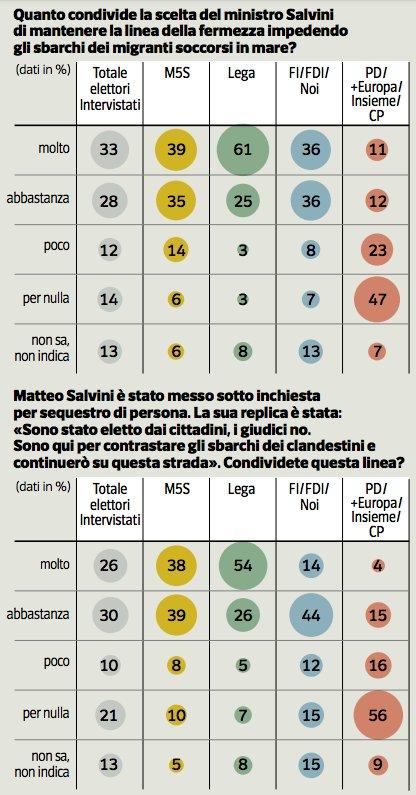 Stamattina i #sondaggi su @repubblica e @Corriere sono dedicati al tema dei #migranti. Elettori favorevoli (54-61%) in modo trasversale ai respingimenti. Il 56% approva l\