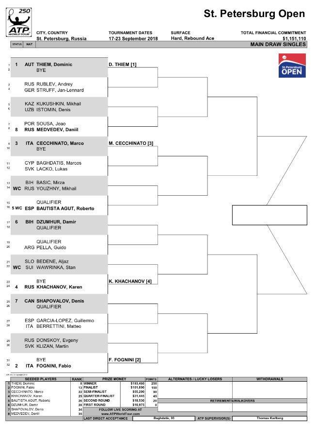St Petersburg Open 2018 - ATP 250 DnI4pPDW0AA59Op