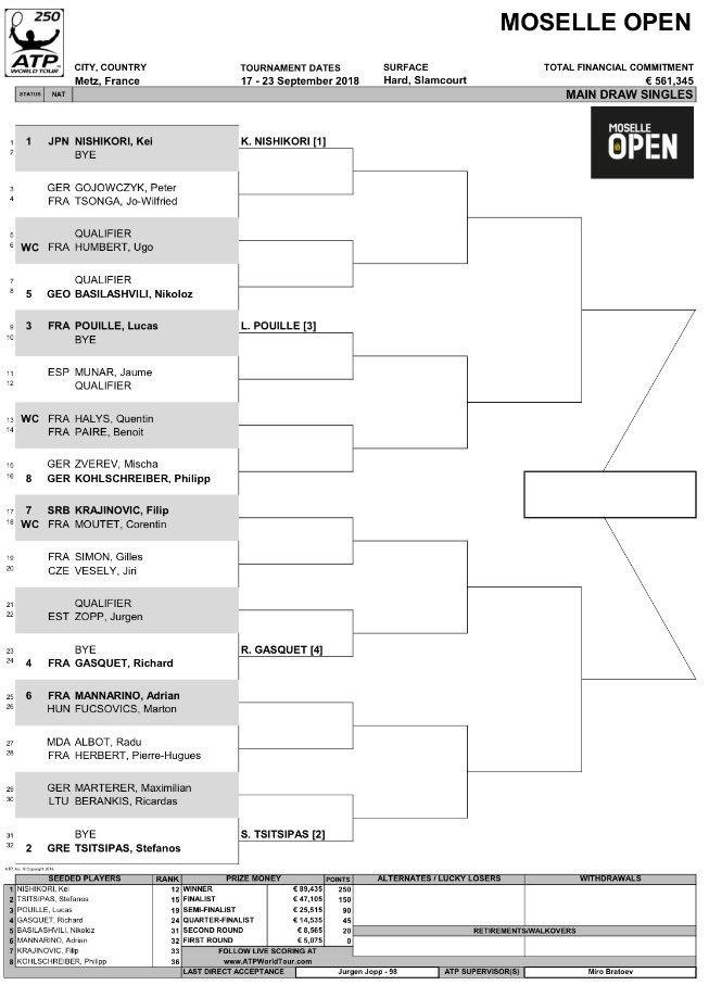 Moselle Open 2018 - Metz - ATP 250 DnJ-uyKXsAA5GT3