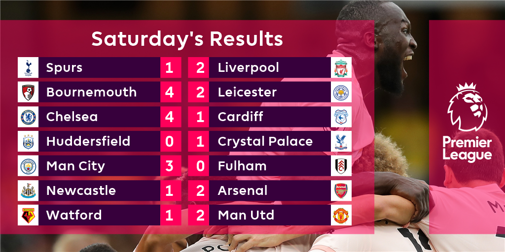 No shortage of goals on this #PL Saturday... https://t.co/3ullxcZ5F6