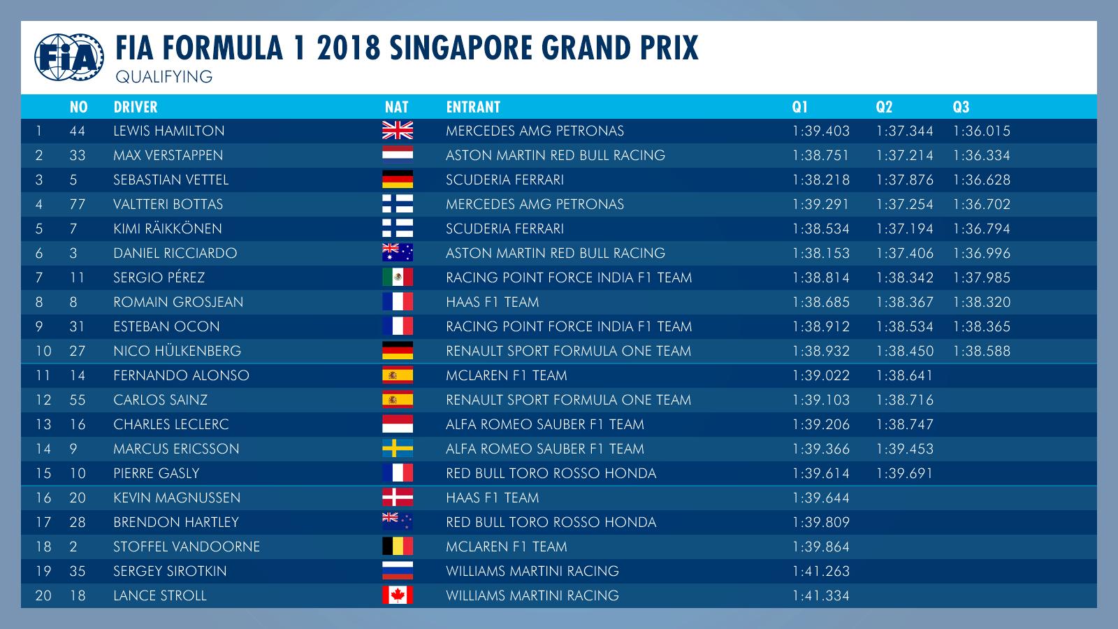 Parrilla de salida Gran Premio de Fórmula 1 Singapur 2018