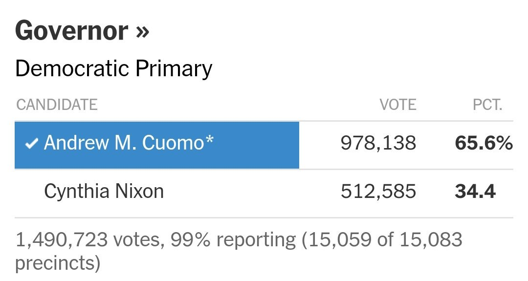 A lot more New Yorkers agree with us than you,  clearly, and for many reasons: gun control, gay marriage, the minimum wage, paid-family leave. When Nixon lost she blamed it on high turn out. So she didn&#39;t want everyone to have a voice, just her supporters.<br>http://pic.twitter.com/EtLoz909Mz